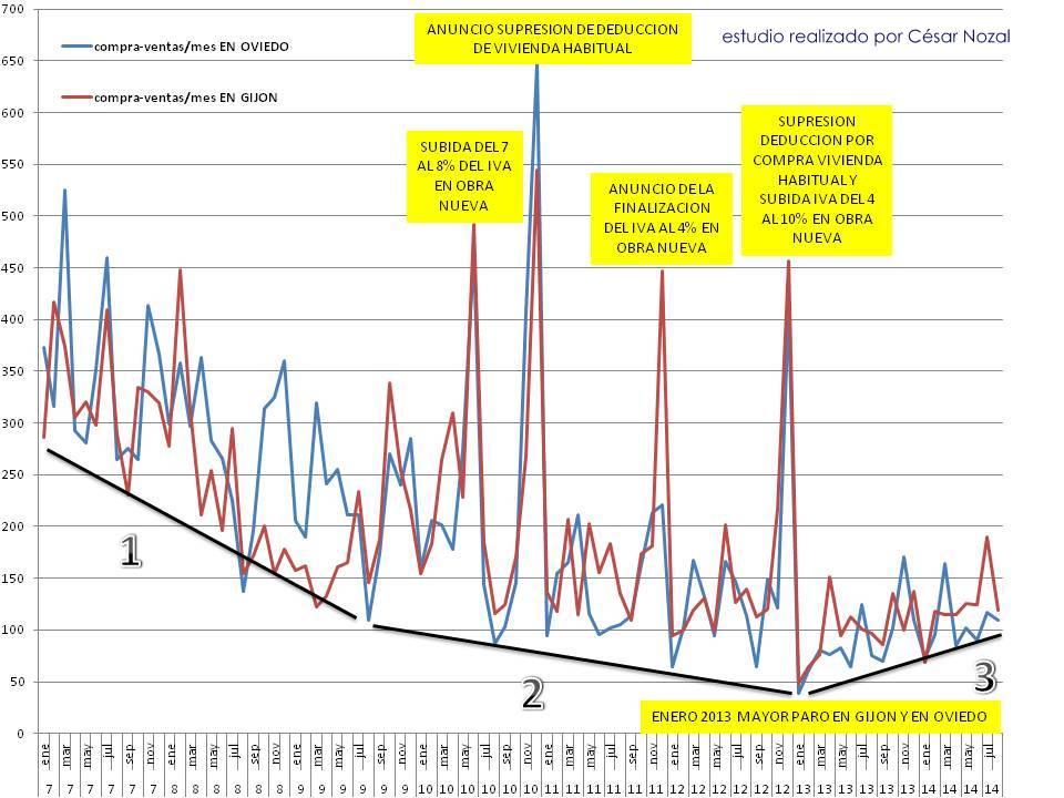 EVOLUCIÓN DE LA VENTA DE VIVIENDAS EN GIJÓN Y OVIEDO (2007 -2014) estudio realizado por César Nozal - fuente : Notariado