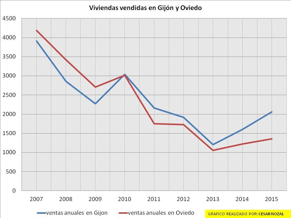 VENTA DE VIVIENDA GIJON Y OVIEDO